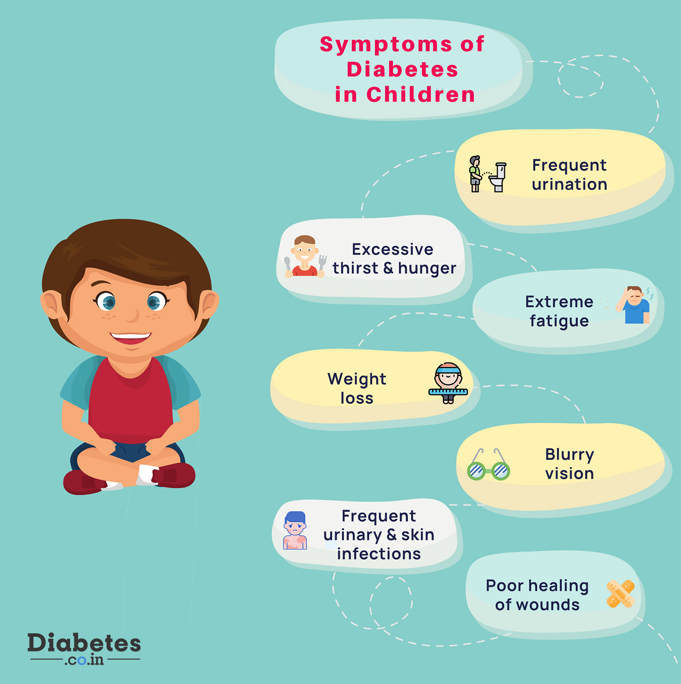 diabetes symptoms in children