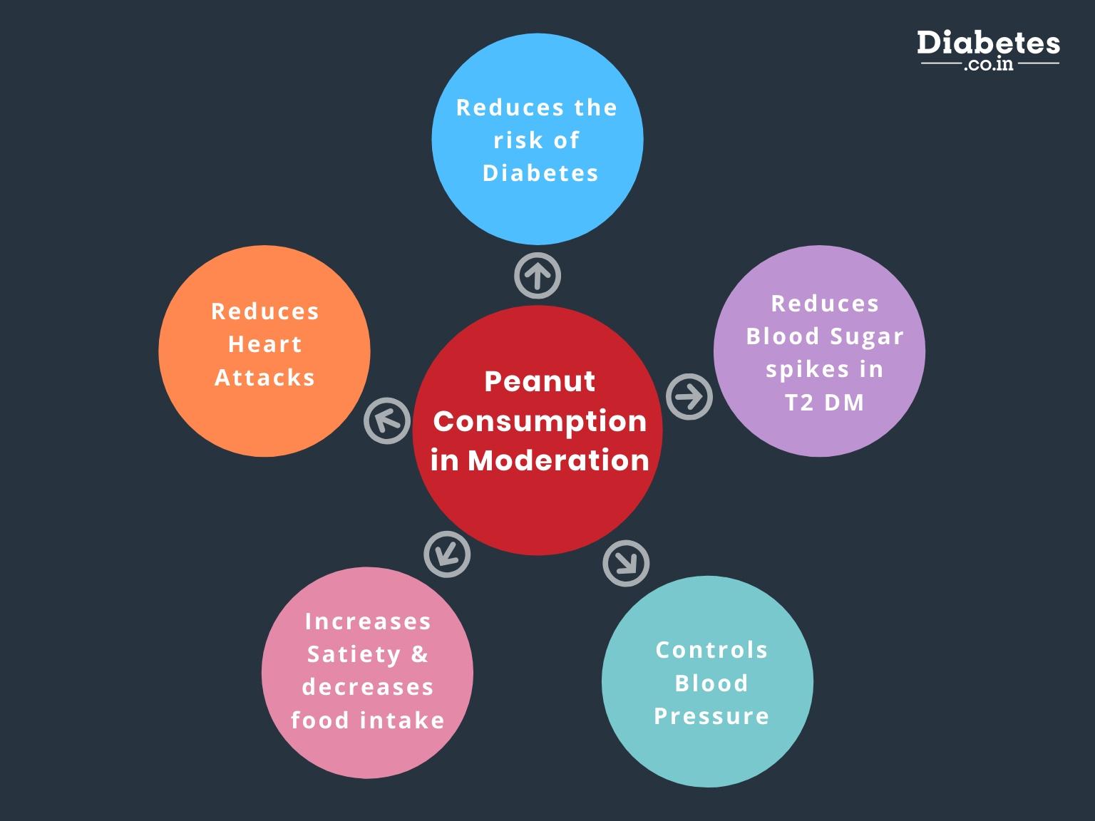 effects of peanut consumption in diabetics