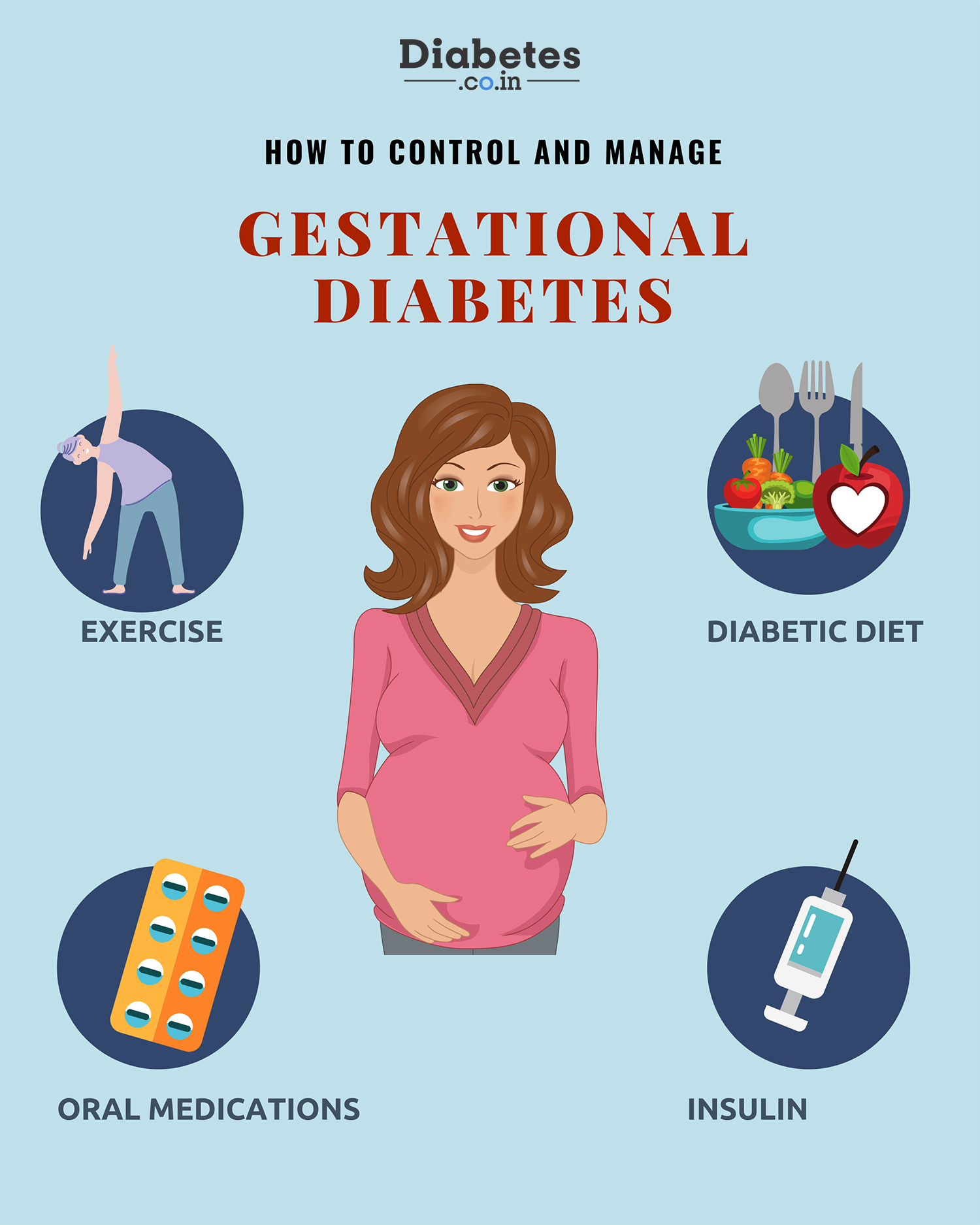 how to control and manage gestational diabetes