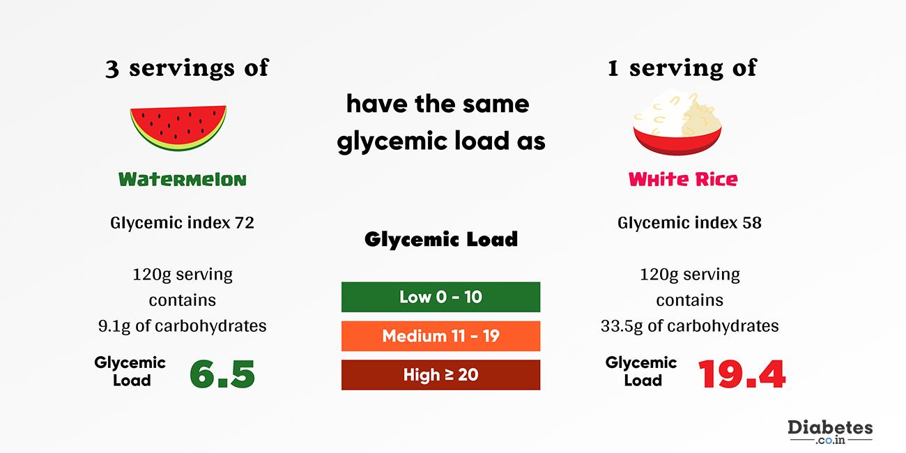 watermelon glycemic index