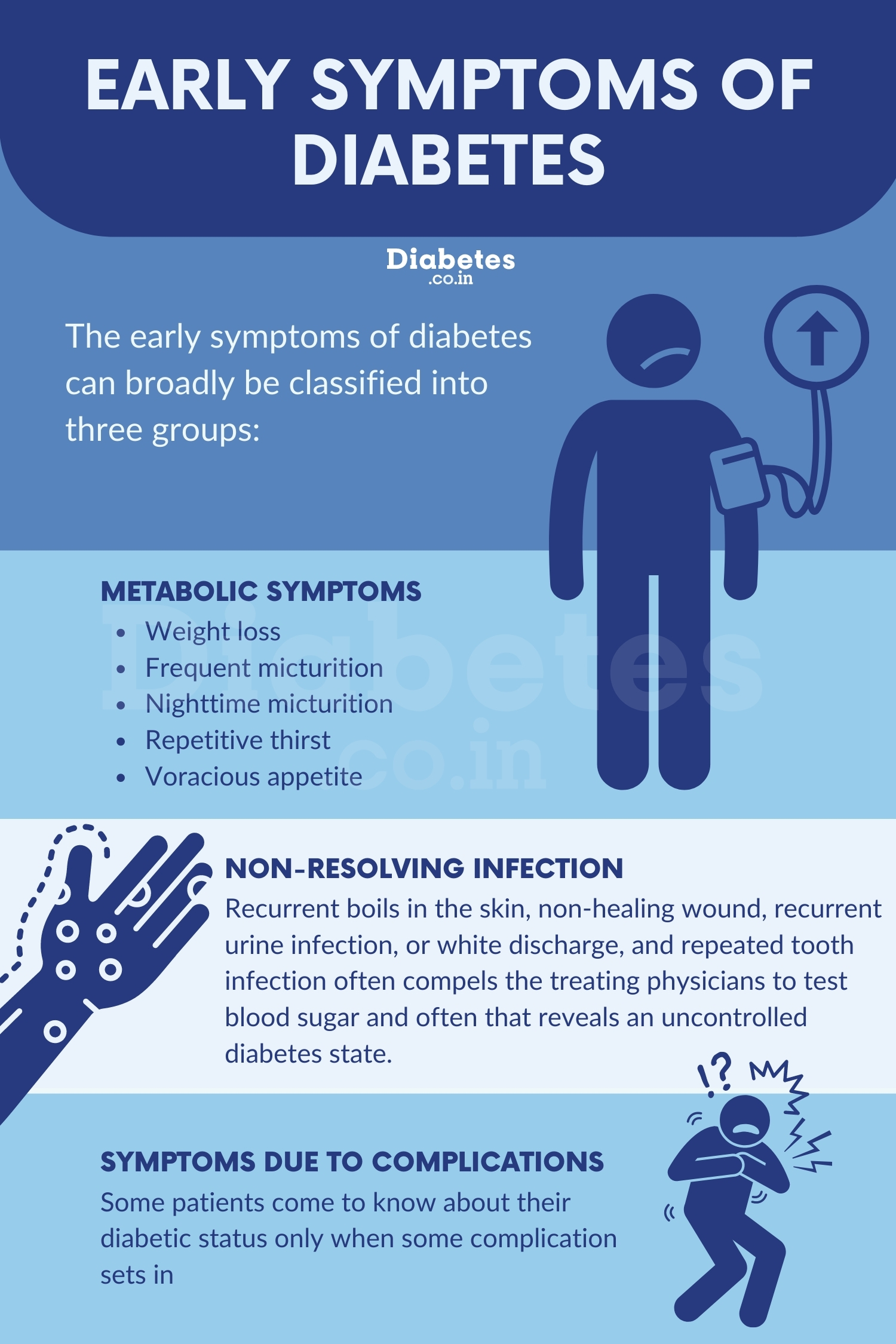 https://diabetes.co.in/media/uploads/2020/11/early-symptoms-of-diabetes.jpg